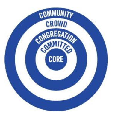 community crowd congregation committed core