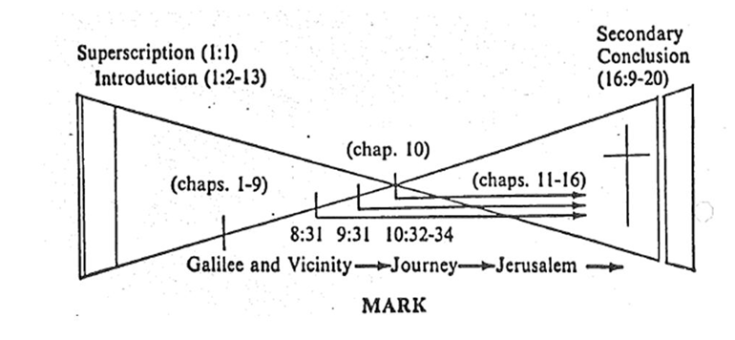 Diagram of Mark