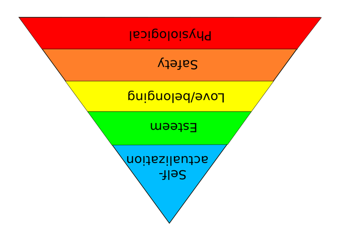 Maslow's Heirarchy upside down